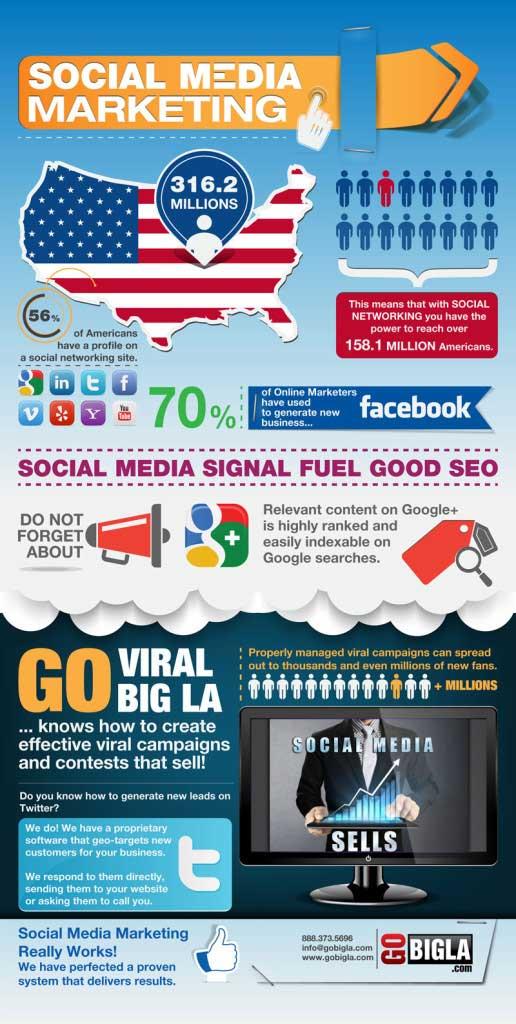 Social Media Management in Las Vegas